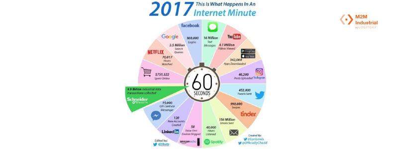 Datos IoT