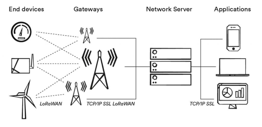 esquema redes LoRaWAN