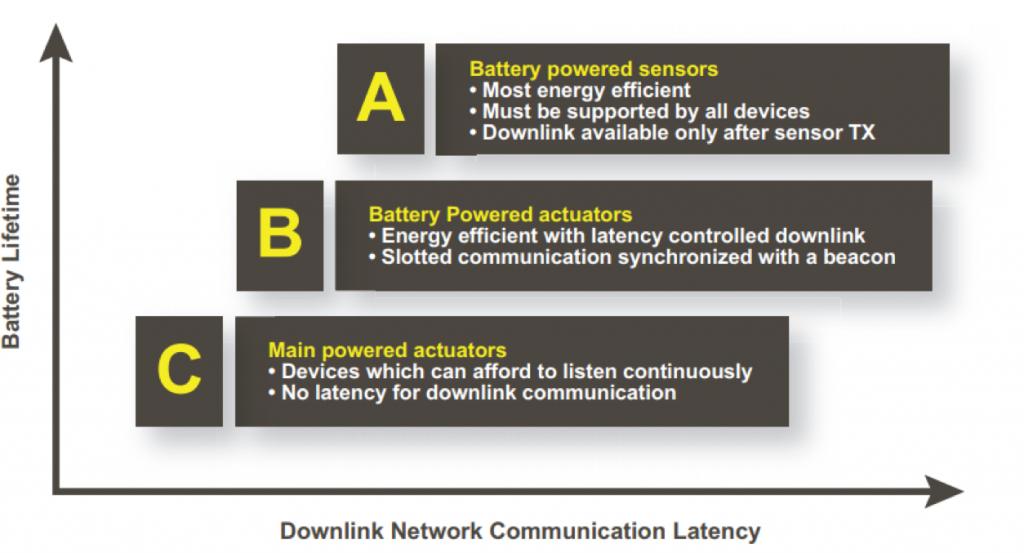 downlink network communication
