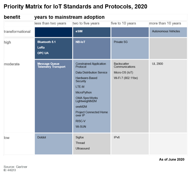 Priority matrix for IoT Standards